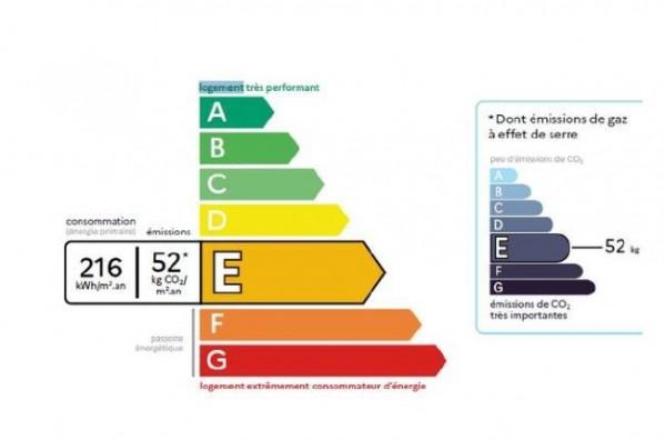 vignette énergétique DPE 2021
